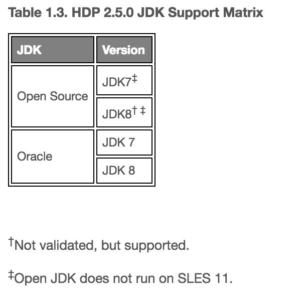 Solved: Which Java Version was used in HDP2 5? - Cloudera