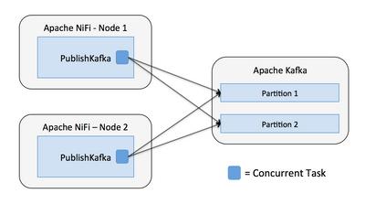 7775-04-nifi-publish-kafka.png