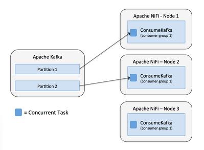 7777-06-nifi-consume-kafka-more-nodes.png