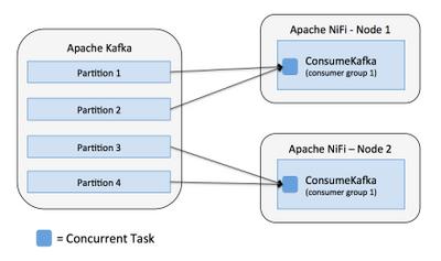 7778-07-nifi-consume-kafka-more-partitions.png