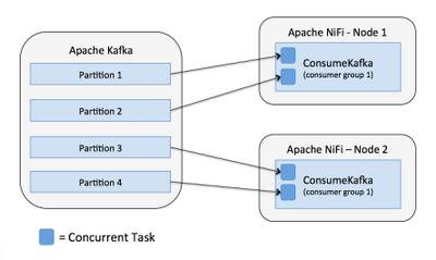 7779-08-nifi-consume-kafka-equal-tasks.png