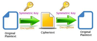 43516-symmetric-key.png