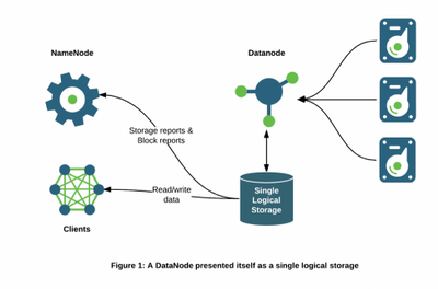 6207-hdfs-storage-arch-1.png