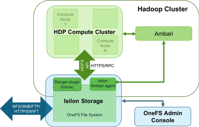 680-hdp-with-isilon-refarch.png