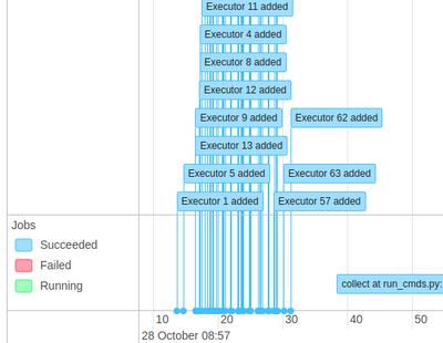 93029-executors-time.png