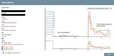 65009-nifi-tasks-duration.png