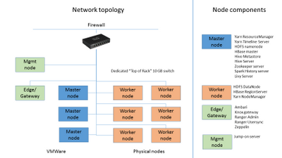 72973-hdp-network-topology.png