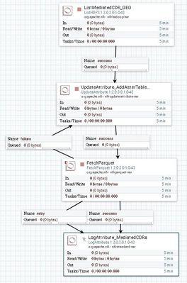 56522-fetchparquet-dataflow.jpg