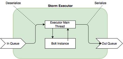 3239-storm-executor.png