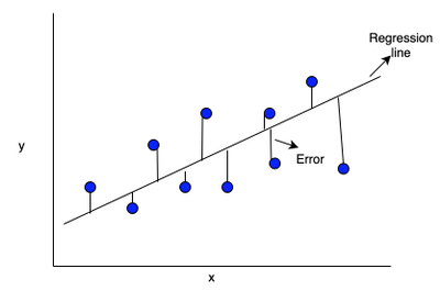 linear regression-error.png