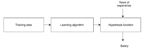 linear regression- learning algorithm.png