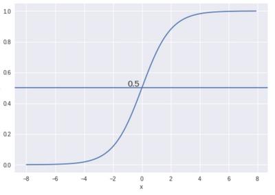 logistic-blog-threshold.png