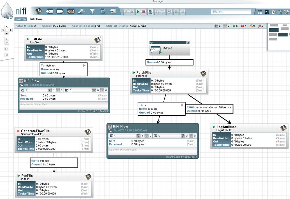 NiFI sender Cluster flowPNG.PNG