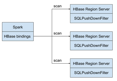 hbase-spark overview.png