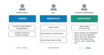 94593-hcc-automated-model-deployment-personas-framework.png
