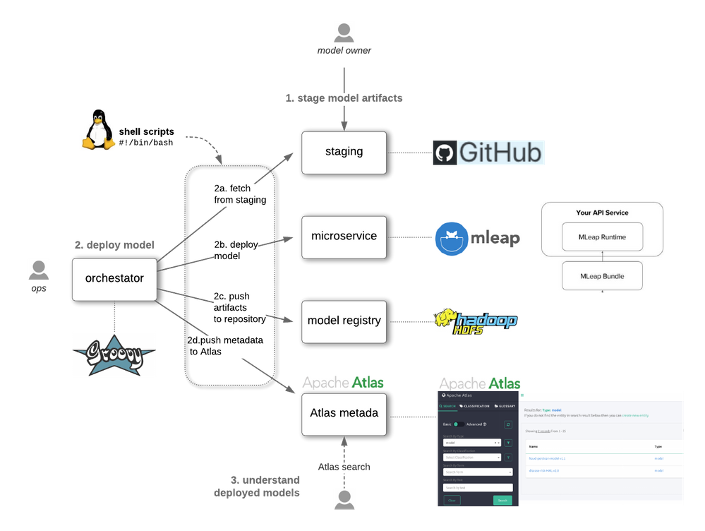hcc-automated-model-deployment-implementation.png