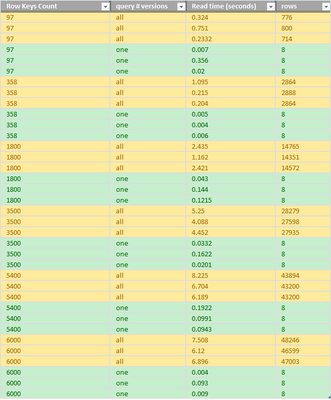 91611-row-count-vs-response-times-excel.png