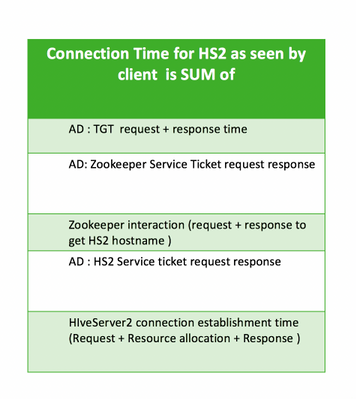 80514-hs2-connection-time.png