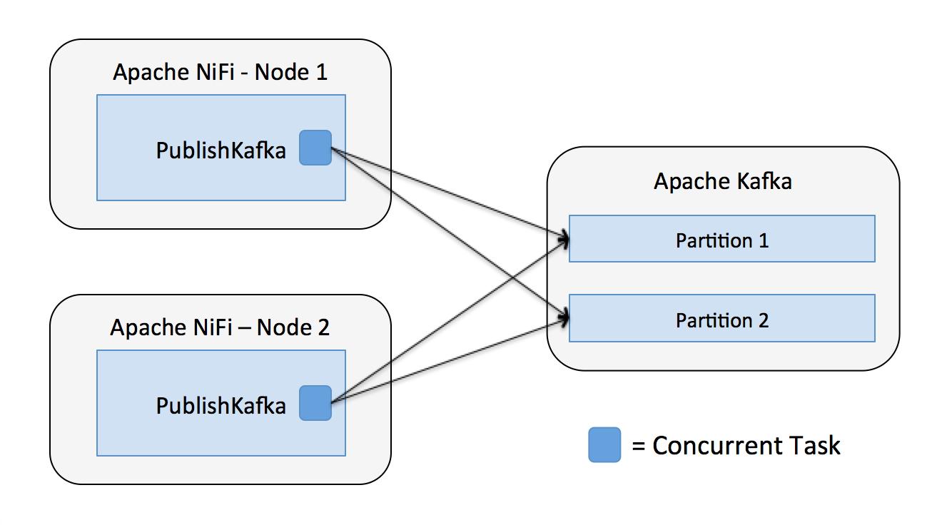 Integrating Apache NiFi and Apache Kafka - Cloudera Community