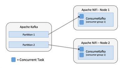 7780-09-nifi-consume-kafka-greater-tasks.png