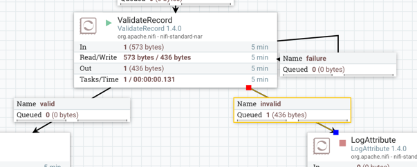 Using Apache NiFi to Validate that Records Adhere