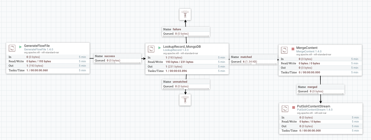 Data flow enrichment with NiFi part 3: LookupRecor