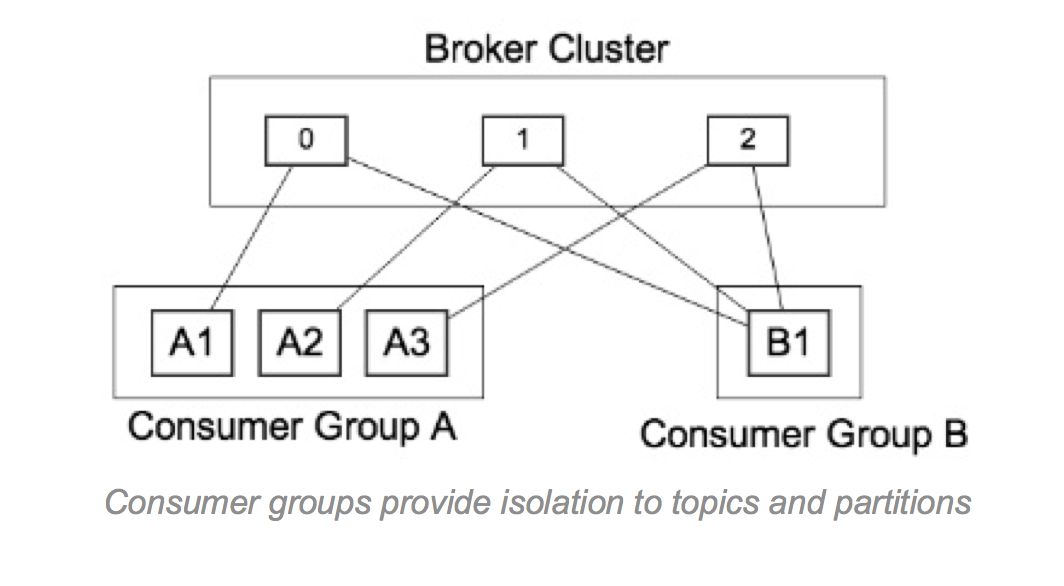 Kafka 0 9 Configuration Best Practices - Cloudera Community