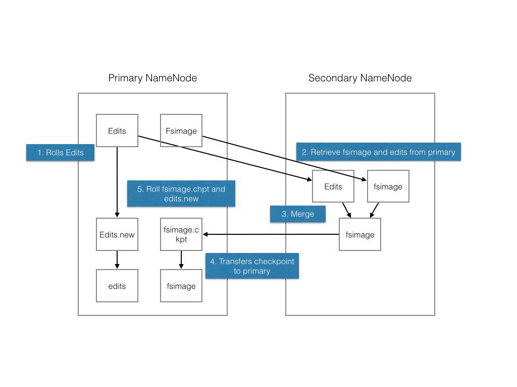 Secondary NameNode Process.001.jpg
