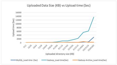 38450-upload-time-vs-uploaded-directory-size.png