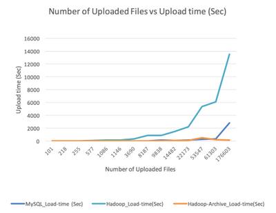 38451-upload-time-vs-uploaded-no-of-files.png