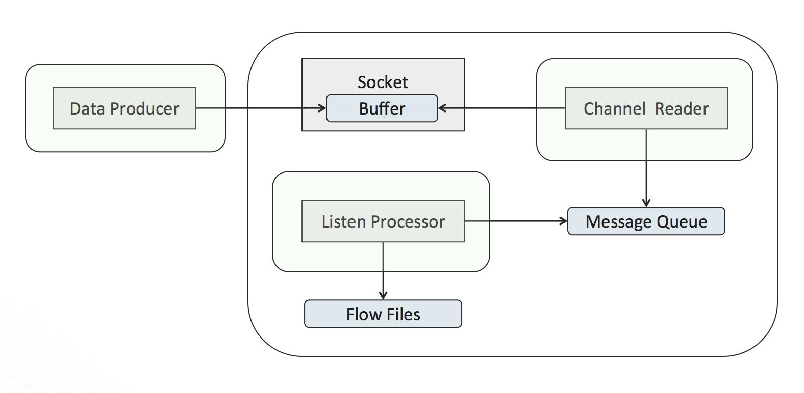 Optimizing Performance of Apache NiFi's Network Li
