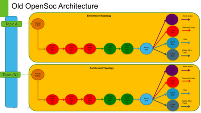 3317-opensoc-architecture.png