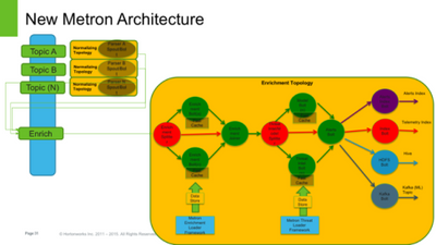 3319-metron-architecture.png