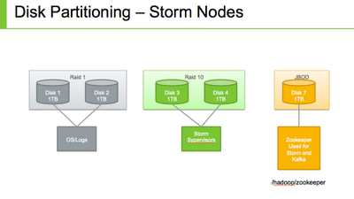 2101-data-partition-storm.png