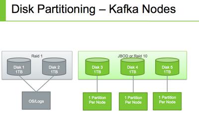 2102-disk-parition-kafka.png
