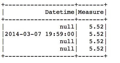 Re: Casting date string to datetime in Pyspark ret