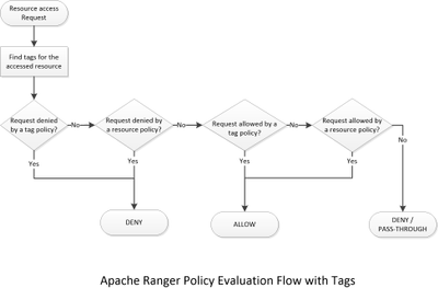 64986-ranger-policy-evaluation-flow-with-tags.png