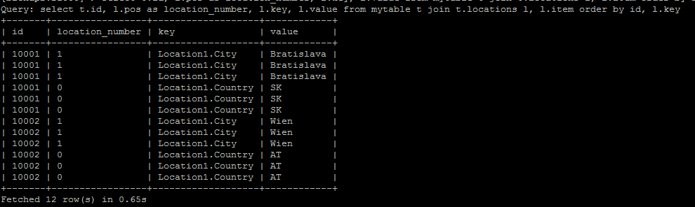 Solved: Impala Complex types: position in ARRAY of MAP
