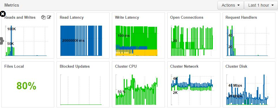 Solved: Hbase read latency metrics shows 200000000ms   How