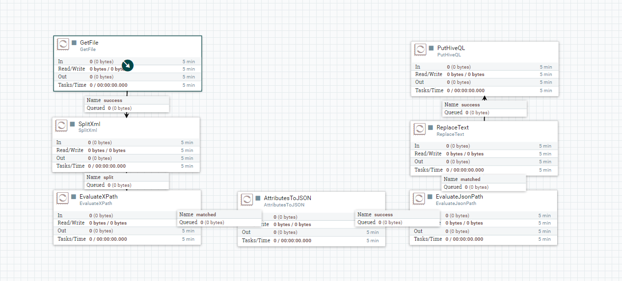 Complex XML To Hive table using NiFi - Cloudera Community