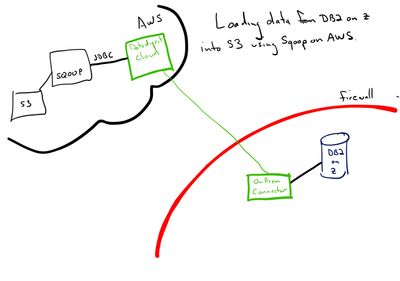 Re: Is there a way to connect DB2 (on zOS) using S