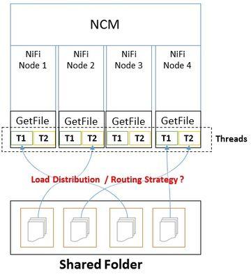6732-nifi-getfile-cluster-multithread.jpg