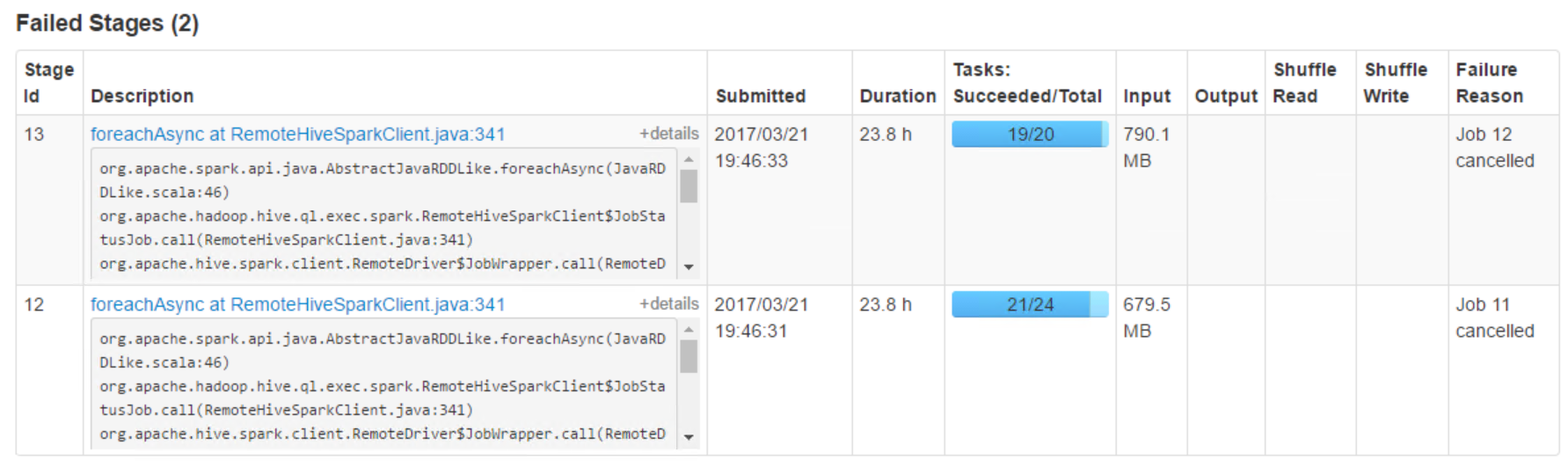 Solved: Hive-on-Spark tasks never finish - Cloudera Community