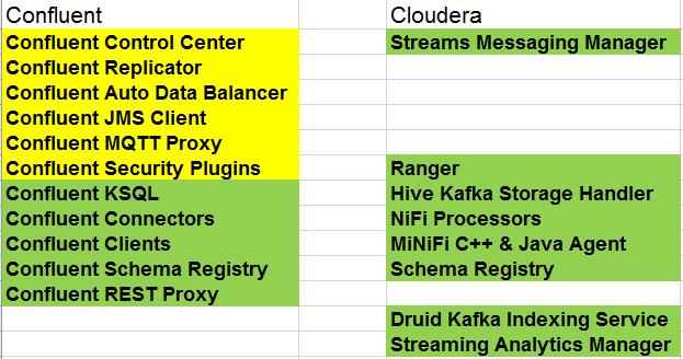 Comparison Data Flow/Data Plane VS Confluent Enter