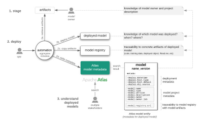 94601-hcc-automated-model-deployment-personas-framework.png