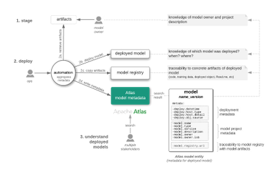 94594-hcc-automated-model-deployment-personas-framework.png