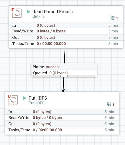 Creating An Email Bot in Apache NiFi - Cloudera Community