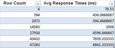 91613-row-count-vs-response-times-excel2.png