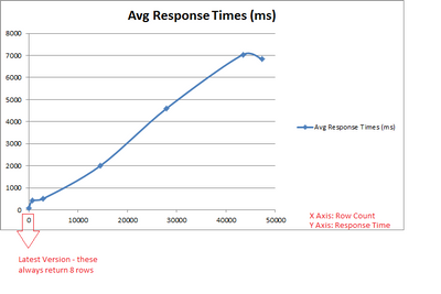 91612-row-count-vs-response-times.png