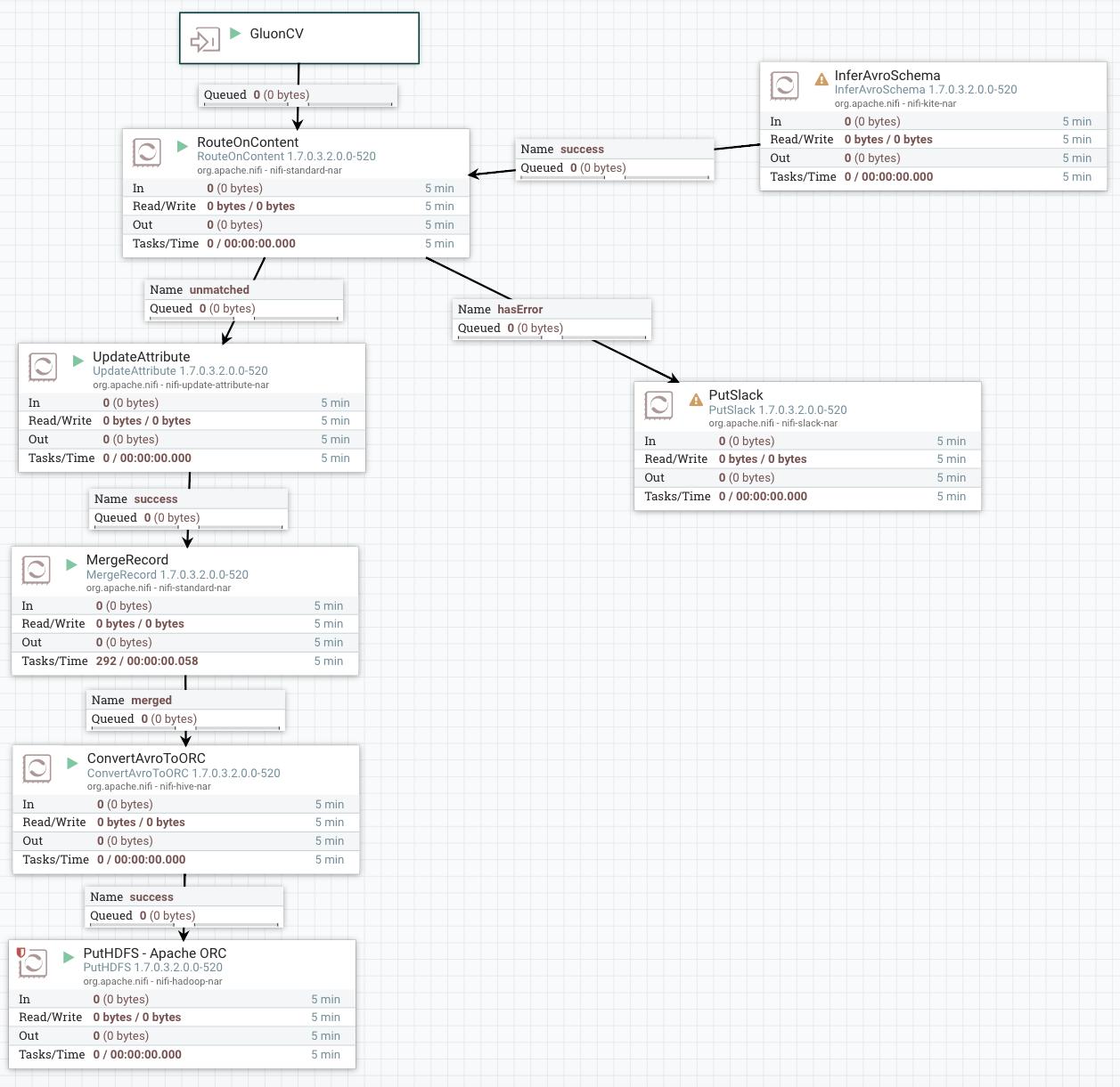 Using Apache NiFi with Apache MXNet GluonCV for YO
